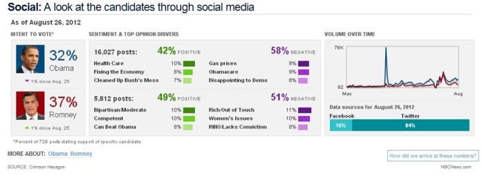 Full social media chart Aug 26 2012